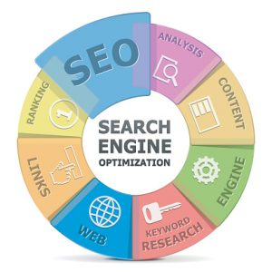 How an SEO company operates