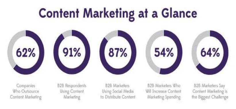 content marketing at a glance