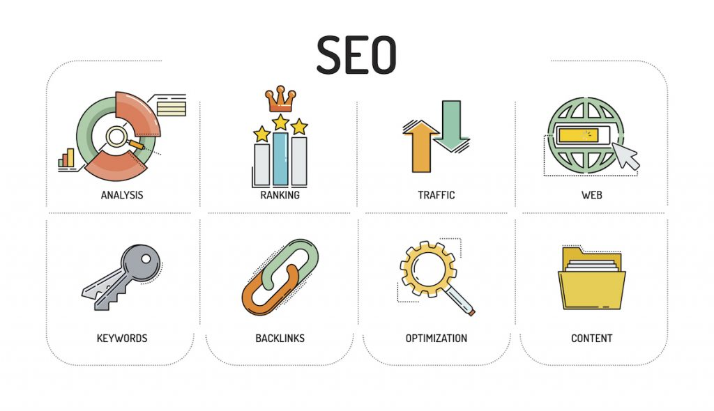 SEO for content marketing in 2019 to 2020 for all types of businesses, big and small